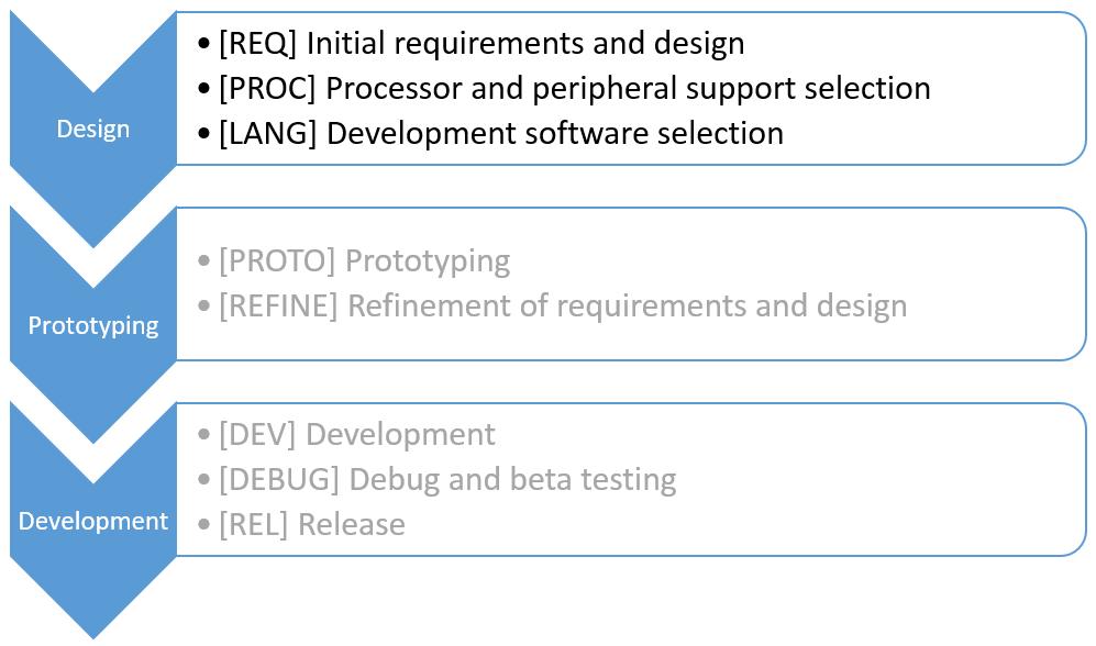 Design-Thru-Development-Design-Highlighted