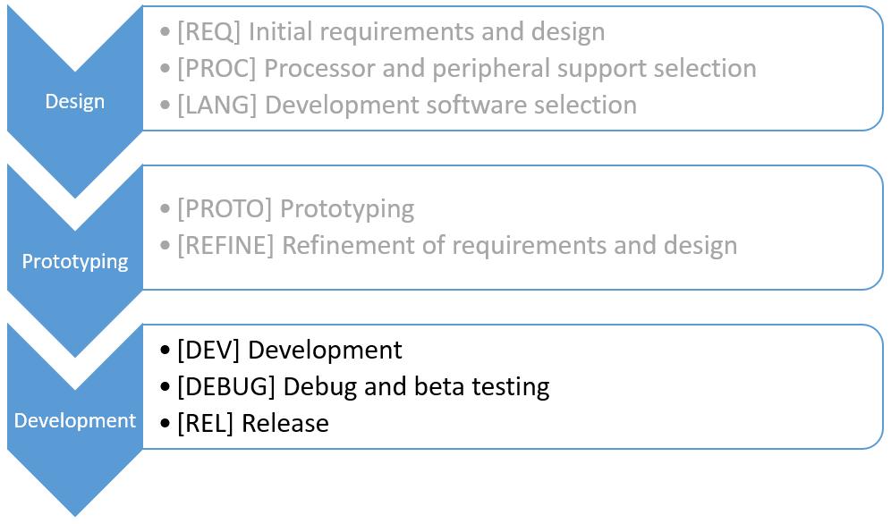 Design-Thru-Development-Development-Highlighted