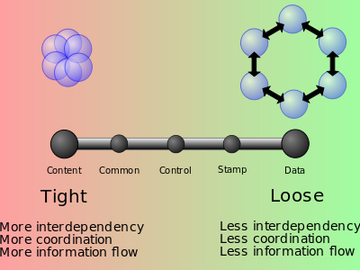 code-coupling-from-wikimedia-commons