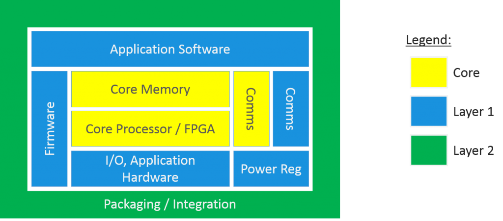 embedded-design-value-layers-1024x451