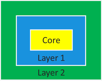 embedded-design-value-layers-top-level