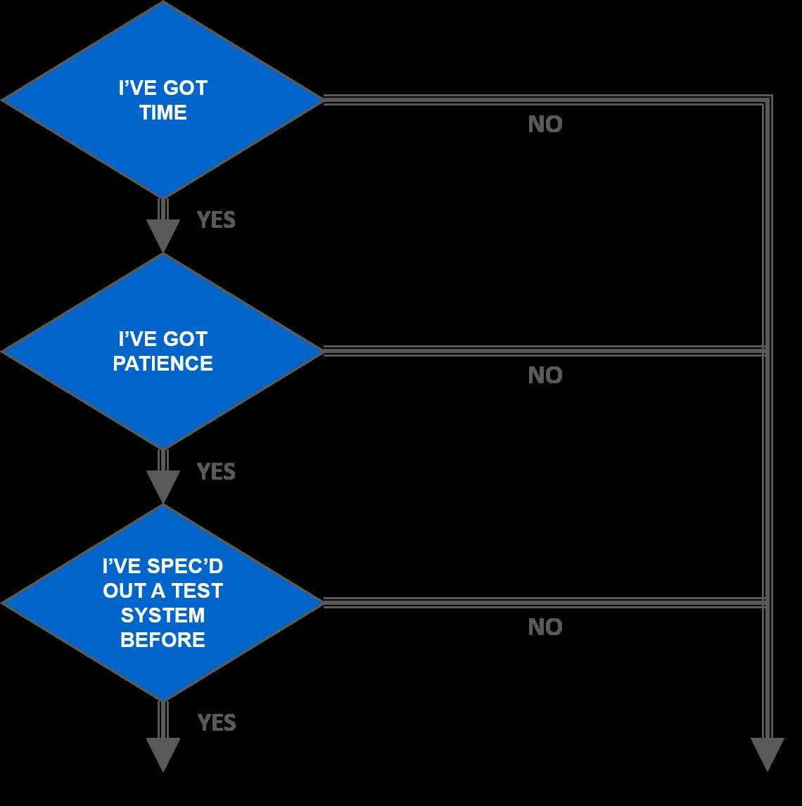 requirements-DIY-decision-flow