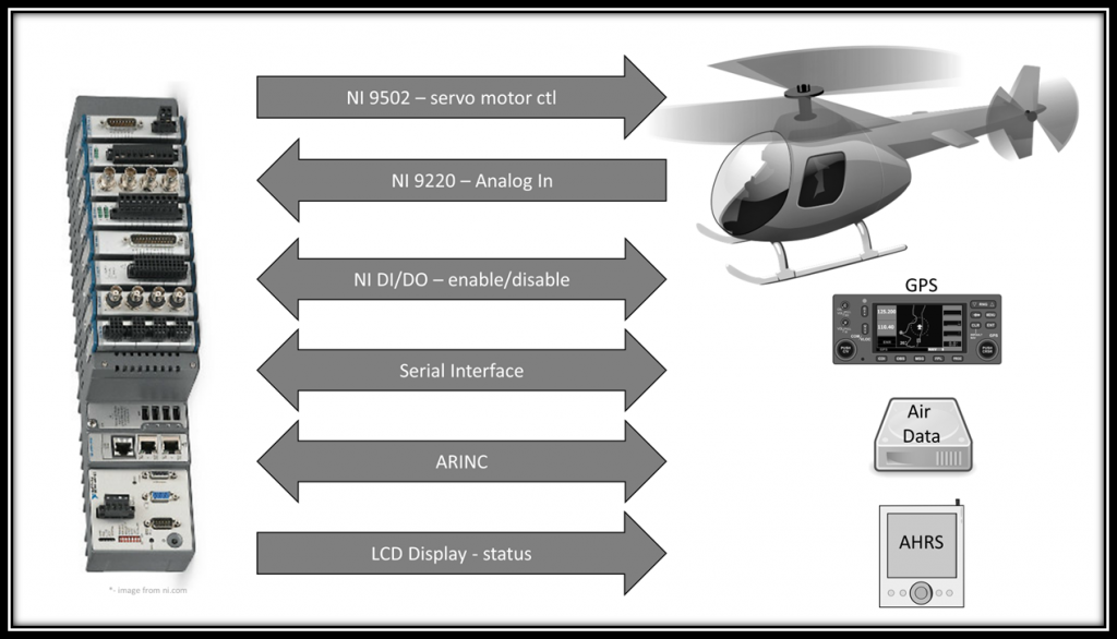 industrial-embedded-creating-a-real-time-helicopter-autopilot