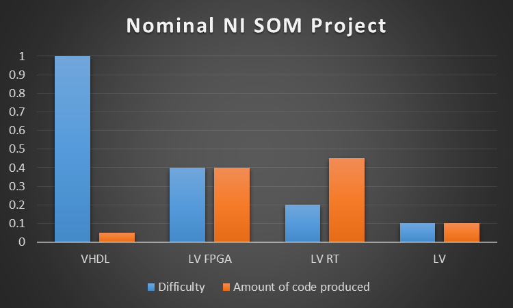 ni-som-programming-methods-difficulty-and-code-production
