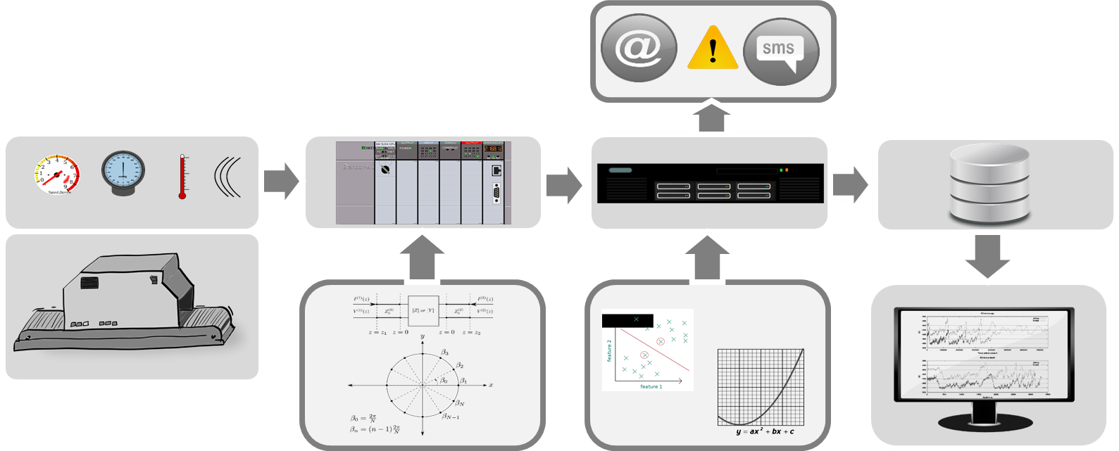 online-condition-monitoring-overview