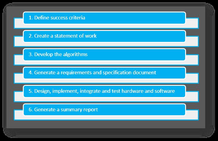 online-condition-monitoring-pilot-program-steps