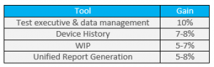 reduce-production-costs-tool-gain-chart