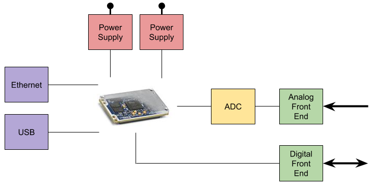 som-block-diagram-example