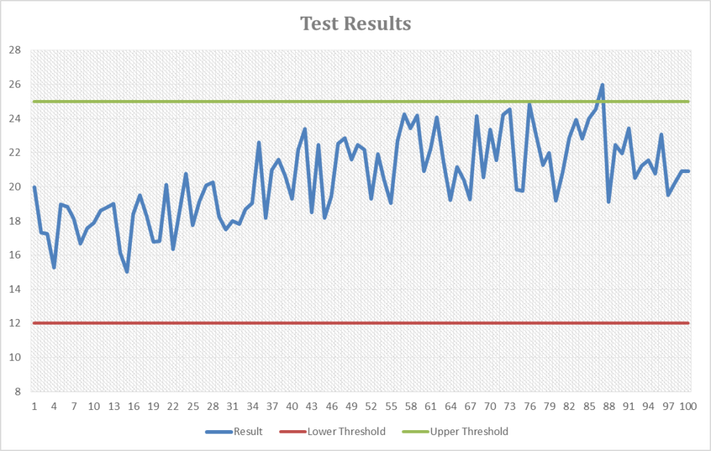 noisy-signals-test-results